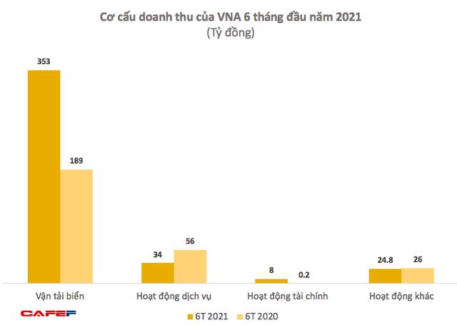 Vinaship (VNA): Vận tải biển hồi sinh, quý 2 lãi kỷ lục 66 tỷ đồng - Ảnh 2.