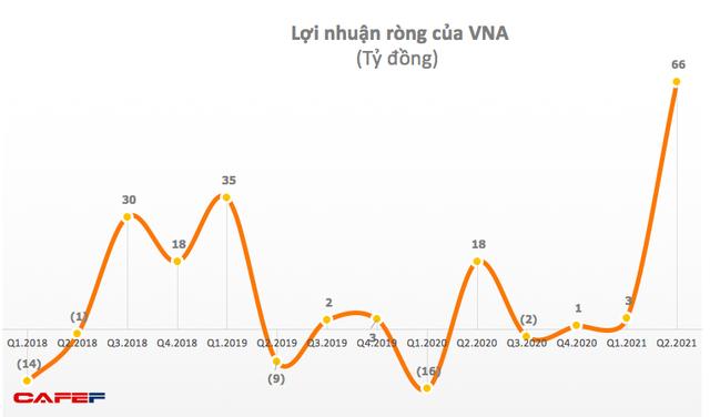 Vinaship (VNA): Vận tải biển hồi sinh, quý 2 lãi kỷ lục 66 tỷ đồng - Ảnh 1.