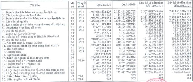 Ảnh hưởng bởi dịch Covid-19, lãi ròng quý 2 của Bia Hà Nội giảm 34% so với cùng kỳ năm trước - Ảnh 1.