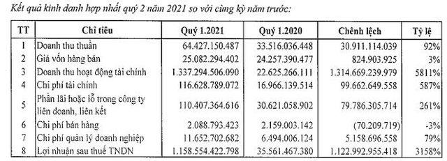IPA Group lãi đột biến hơn 1.150 tỷ trong quý 2 nhờ thoái vốn khỏi Hòn Ngọc Á Châu - Ảnh 1.