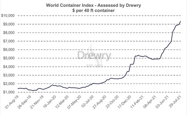 Chi phí logistics phi mã: Nhiều mặt hàng xuất khẩu chủ lực nguy cơ mất thị trường - Ảnh 2.