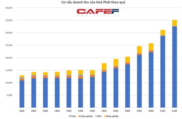 KQKD doanh ngành thép quý 2/2021: Nhiều doanh nghiệp có lãi tăng bằng lần, quán quân thuộc về doanh nghiệp lãi gấp 49 lần cùng kỳ - Ảnh 1.