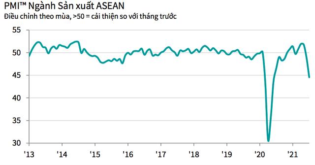 PMI ASEAN tháng 7 xuống còn 44,6 điểm, với 5/7 nước có điều kiện kinh doanh giảm - Ảnh 1.