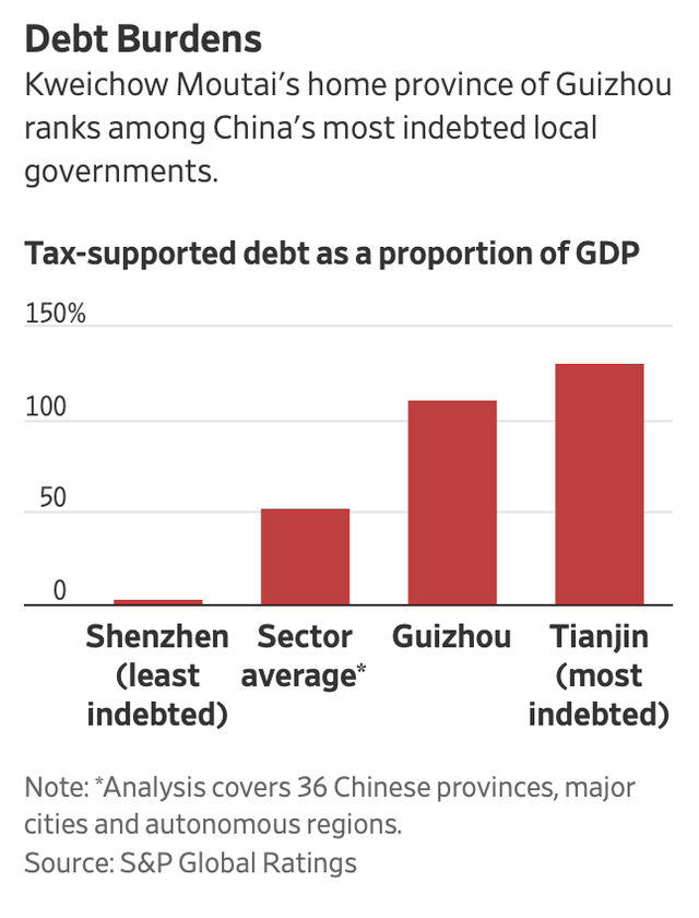 Niềm vui chia 5 xẻ 7: Lợi nhuận gần 7 tỷ USD, công ty này phải gánh nợ cho một thành phố nghèo nhất nhì Trung Quốc - Ảnh 2.