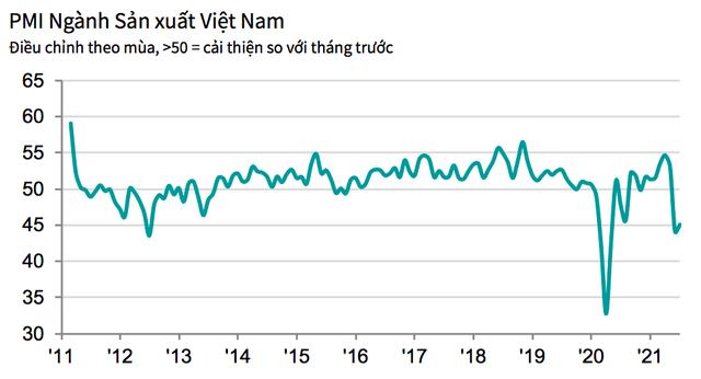 PMI tháng 7 tăng lên 45,1 điểm, hoạt động sản xuất vẫn tiếp tục suy giảm - Ảnh 1.