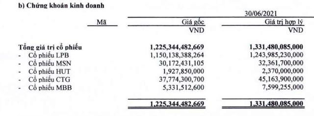 Bầu Thụy và Thaiholdings thực tế đang sở hữu bao nhiêu cổ phiếu LPB? - Ảnh 1.