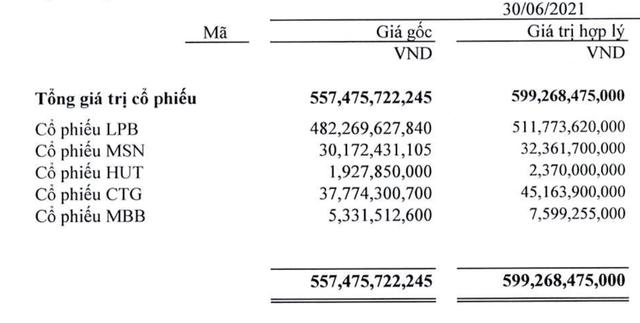 Bầu Thụy và Thaiholdings thực tế đang sở hữu bao nhiêu cổ phiếu LPB? - Ảnh 2.