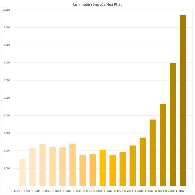 Doanh nghiệp ngành thép đồng loạt phá kỷ lục lợi nhuận trong quý 2, riêng Hoà Phát làm một quý gần bằng Vinamilk làm trong cả năm - Ảnh 2.