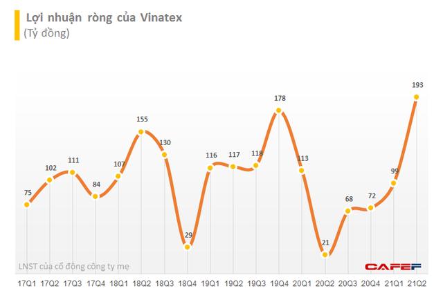 Vinatex (VGT): Dệt may phục hồi, quý 2 báo lãi kỷ lục 390 tỷ đồng, 6 tháng hoàn thành 90% kế hoạch lợi nhuận năm - Ảnh 3.