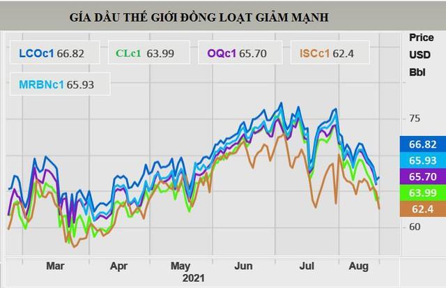 Giá dầu lao dốc trong chuỗi ngày giảm giá dài nhất 18 tháng - Ảnh 1.
