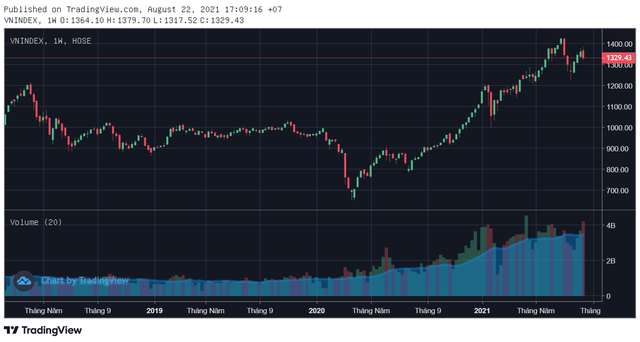 Điều gì khiến thị trường bất ngờ giảm sâu sau 3 tuần tăng liên tiếp? - Ảnh 1.
