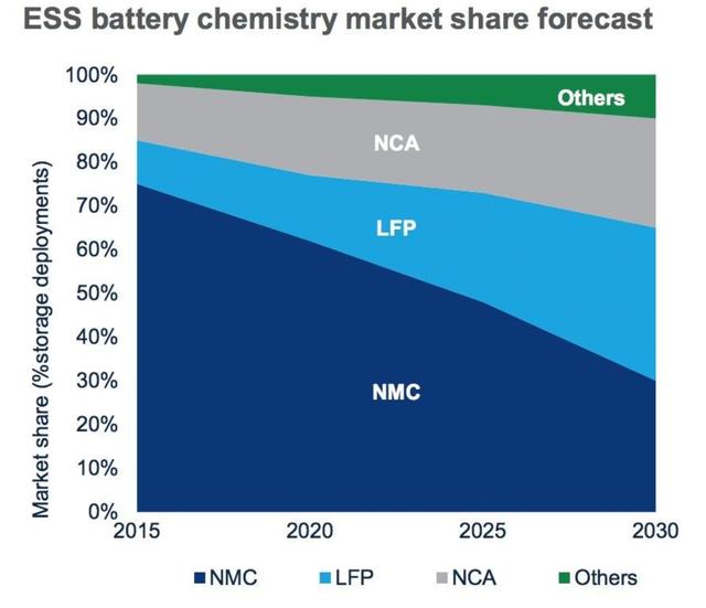 Công nghệ pin LFP mà VinFast đang hướng đến: Độc quyền của Trung Quốc, hấp dẫn đến mức ngay cả Elon Musk cũng muốn sử dụng cho 2/3 số xe Tesla trên toàn cầu - Ảnh 3.