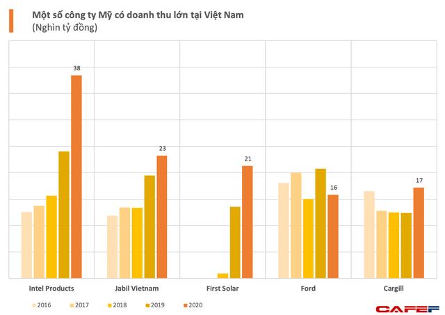 Những cánh đại bàng Mỹ tại Việt Nam, Intel nổi bật nhất đạt doanh thu gần 2 tỷ USD  - Ảnh 1.