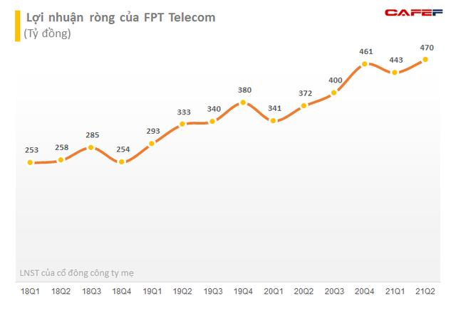 FPT Telecom (FOX) gia nhập câu lạc bộ vốn hóa tỷ đô trong tháng 8 - Ảnh 2.