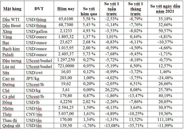 Thị trường ngày 24/8: Giá dầu tăng vọt hơn 5%, vàng vượt ngưỡng 1.800 USD/ounce - Ảnh 1.