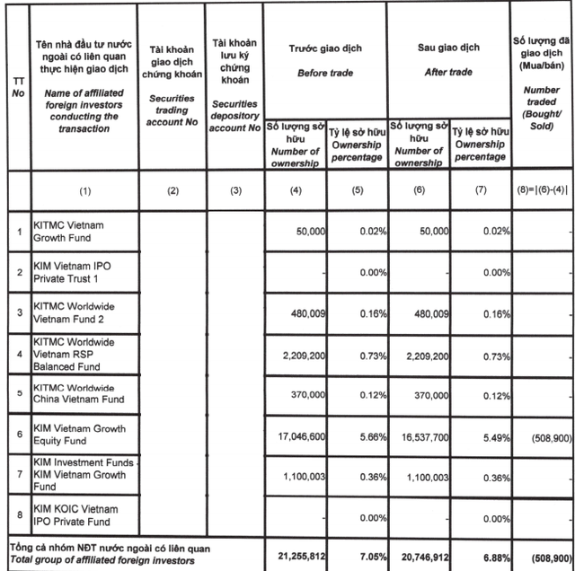 Kim VietNam Growrh Equity Fund liên tục giảm sở hữu tại Gemadept (GMD), ước tính đã bán ra 1,8 triệu cổ phiếu GMD - Ảnh 1.