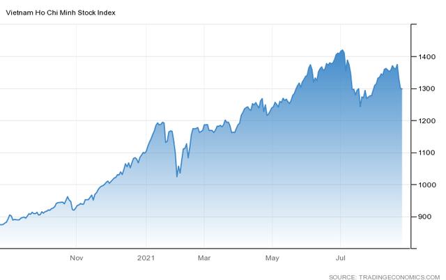 Góc nhìn CTCK: Nhà đầu tư hạn chế sử dụng margin, tiếp tục quan sát biến động thị trường - Ảnh 1.
