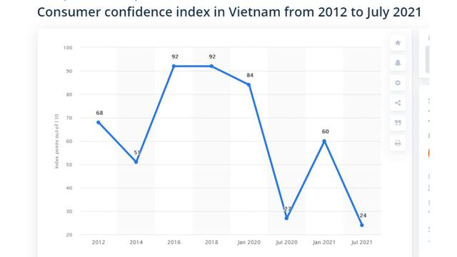 Sức mua hàng hóa tại Việt Nam có giống lò xo bị nén chờ ngày bung ra, hay sẽ giảm luôn? - Ảnh 2.