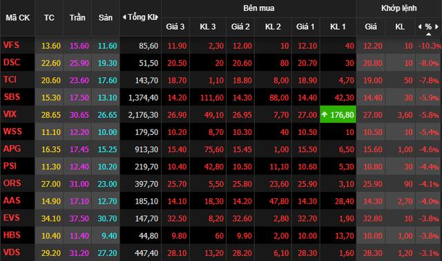 Bắt trend kỷ lục thanh khoản, nhiều nhà đầu tư gom mua cổ phiếu chứng khoán khóc ròng - Ảnh 1.