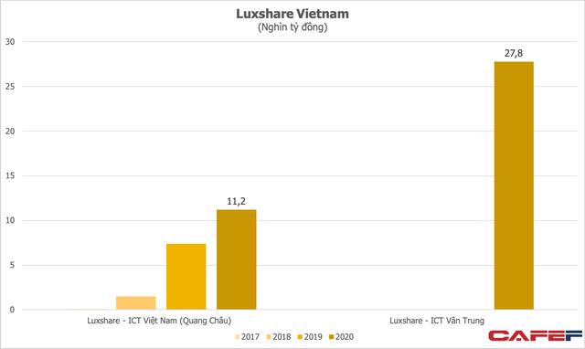 Nổi lên nhờ cung ứng cho Apple, Luxshare phá kỷ lục kinh doanh, riêng hai nhà máy tại Bắc Giang năm ngoái doanh thu gần 1,7 tỷ USD  - Ảnh 1.