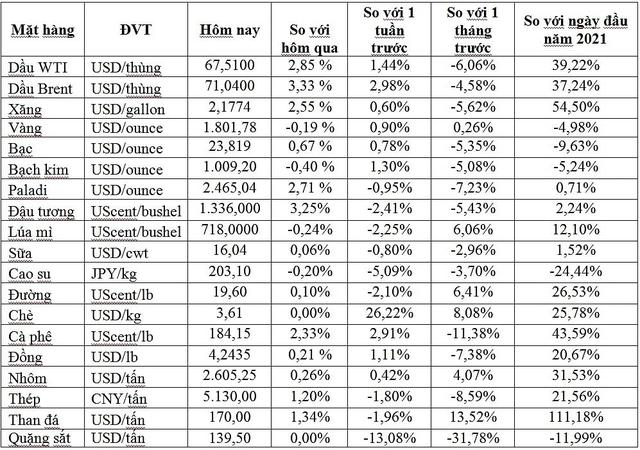 Thị trường ngày 25/8: Giá dầu và vàng tiếp đà tăng, quặng sắt tăng vọt hơn 6% - Ảnh 1.