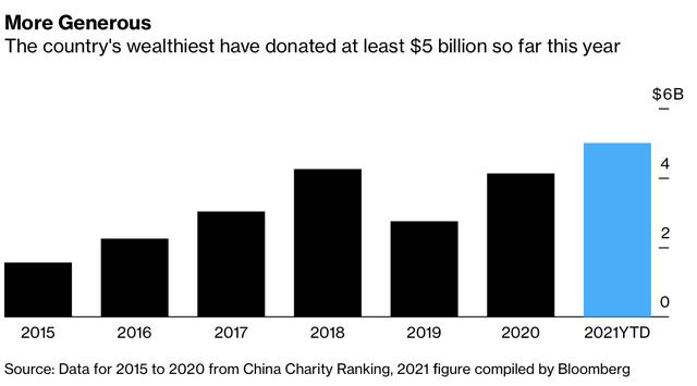 Các tỷ phú, doanh nghiệp Trung Quốc chi ít nhất 5 tỷ USD để làm từ thiện sau lời kêu gọi vì sự thịnh vượng chung của Chủ tịch Tập Cận Bình  - Ảnh 1.