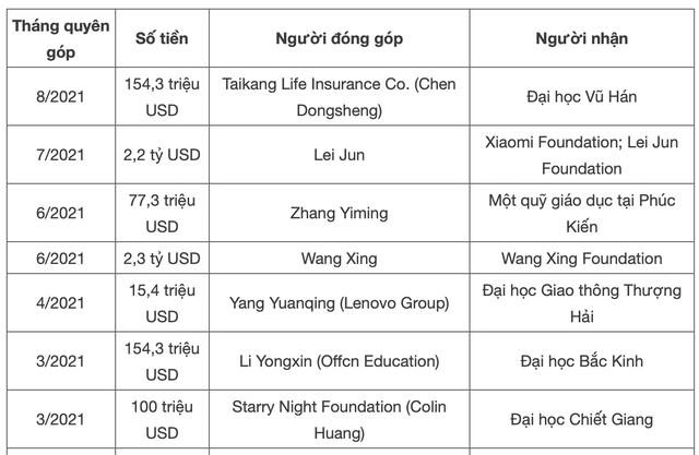 Các tỷ phú, doanh nghiệp Trung Quốc chi ít nhất 5 tỷ USD để làm từ thiện sau lời kêu gọi vì sự thịnh vượng chung của Chủ tịch Tập Cận Bình  - Ảnh 2.