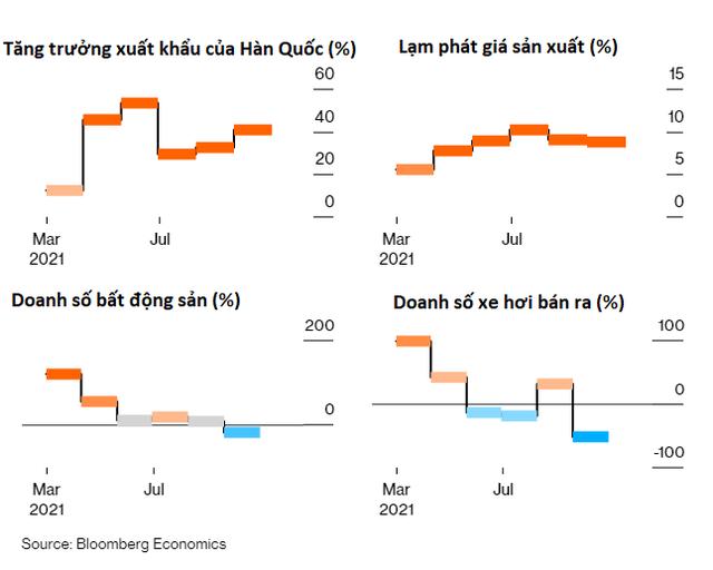 Một loạt chỉ số báo hiệu tin xấu cho đà hồi phục của kinh tế Trung Quốc - Ảnh 1.