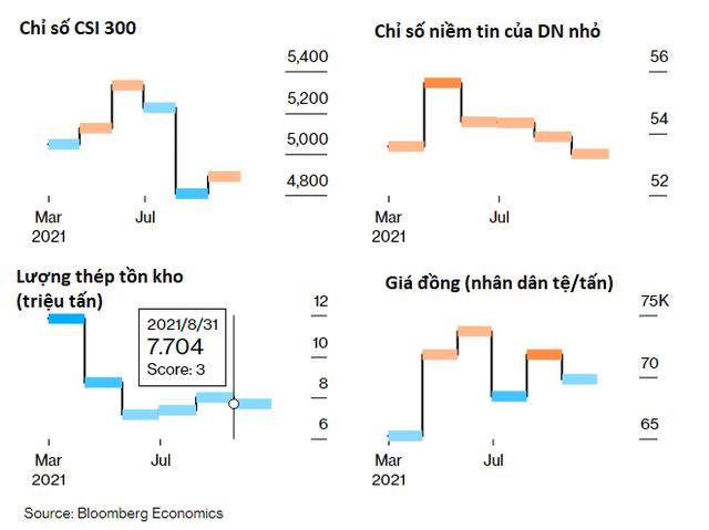 Một loạt chỉ số báo hiệu tin xấu cho đà hồi phục của kinh tế Trung Quốc - Ảnh 2.