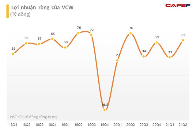 Hạ tầng Gelex đã mua 1,5 triệu cổ phiếu Đầu tư Nước sạch Sông Đà (VCW) - Ảnh 2.