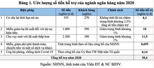Lượng hóa các Gói hỗ trợ tiền tệ - tín dụng đối với nền kinh tế Việt Nam giai đoạn 2020-2021 và một số kiến nghị - Ảnh 2.