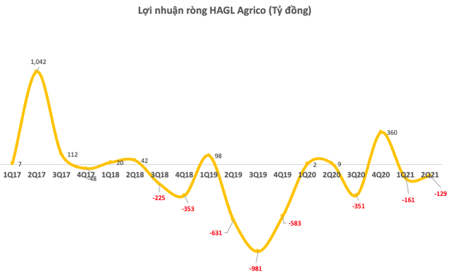 HNG: Dù HAGL đã dừng bán trước phản ứng của Thaco, cổ phiếu vẫn liên tục giảm sâu hơn 60% kể từ đầu năm - Ảnh 3.