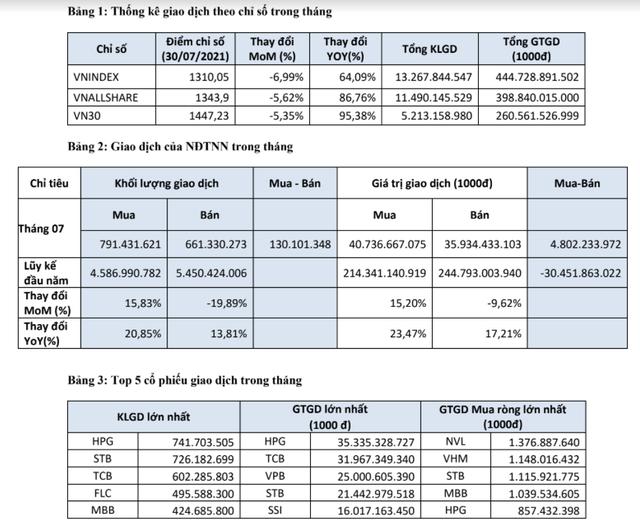 Quy mô thị trường tăng vọt, cuối tháng 7 HoSE có 37 doanh nghiệp niêm yết tỷ đô - Ảnh 1.
