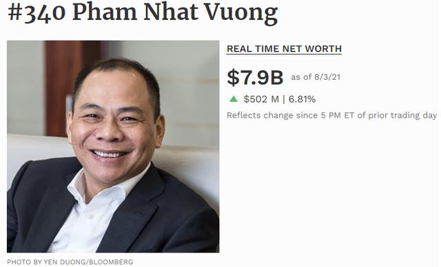 VIC tăng mạnh, giá trị cổ phiếu tỷ phú Phạm Nhật Vượng nắm giữ đạt xấp xỉ 220.000 tỷ đồng - Ảnh 1.