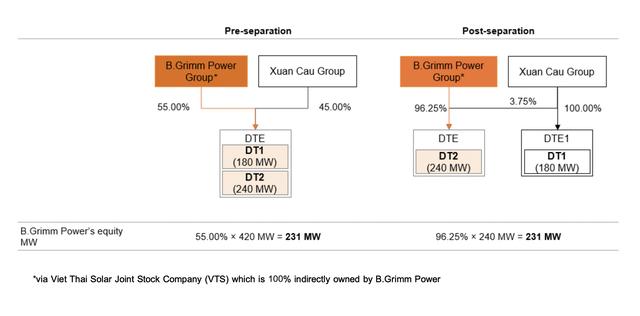 Xuân Cầu và tập đoàn Thái Lan chia nhau dự án điện mặt trời lớn nhất Đông Nam Á - Ảnh 1.