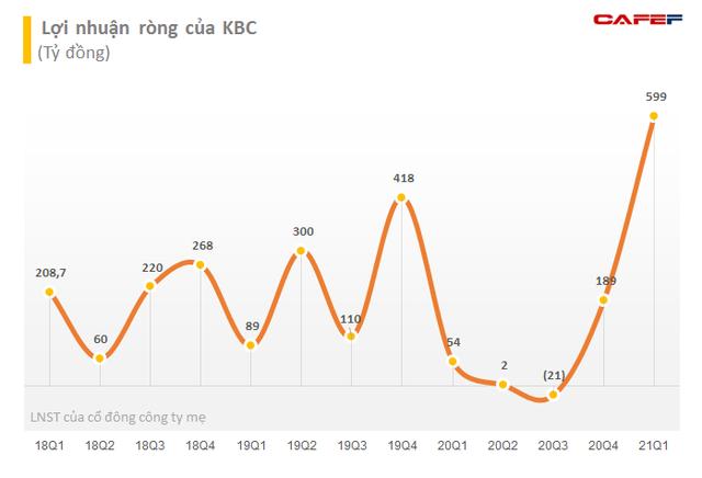 Liên tục thoái vốn, Dragon Capital không còn là cổ đông lớn tại Kinh Bắc (KBC) - Ảnh 3.