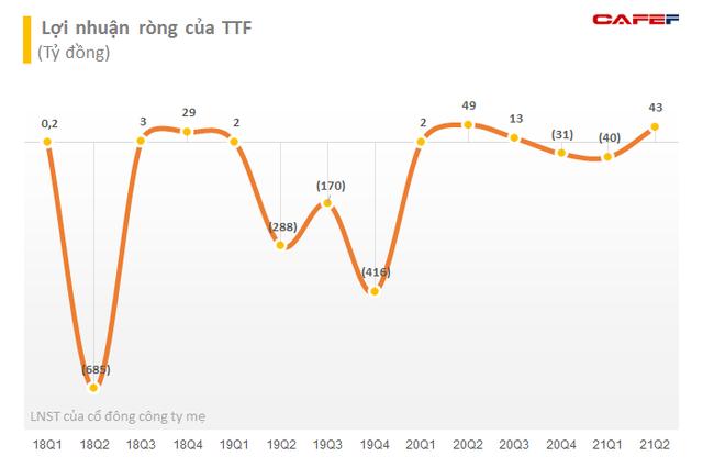 Gỗ Trường Thành (TTF): Quý 2 có lãi ròng trở lại với 43 tỷ đồng, vẫn còn lỗ lũy kế hơn 3.040 tỷ đồng - Ảnh 2.