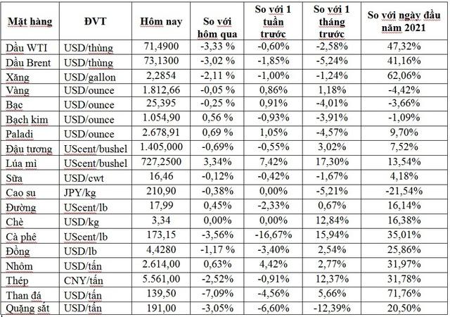 Thị trường ngày 3/8: Giá dầu lao dốc hơn 3%, đồng, sắt thép và cà phê đồng loạt giảm - Ảnh 1.