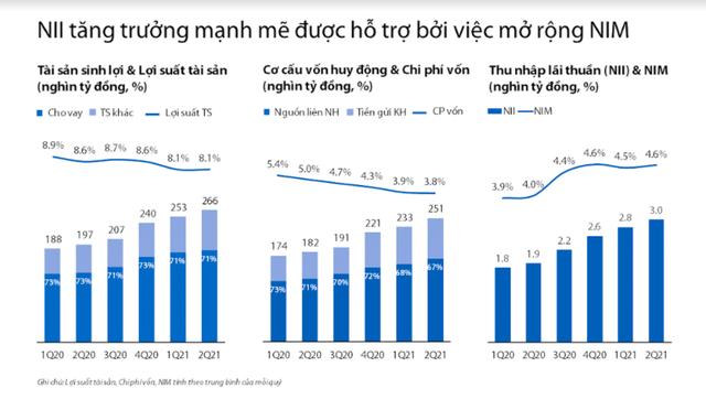 Các nhà phân tích đánh giá cao các trao đổi của VIB trong buổi công bố KQKD Q2.2021 - Ảnh 2.
