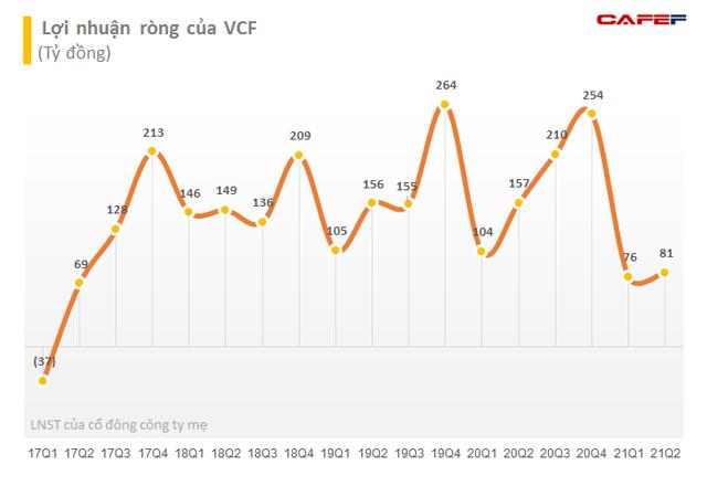 Vinacafe Biên Hòa (VCF): LNST quý 2 giảm 48% so với cùng kỳ, 6 tháng mới chỉ hoàn thành 22% kế hoạch lãi ròng năm 2021 - Ảnh 2.