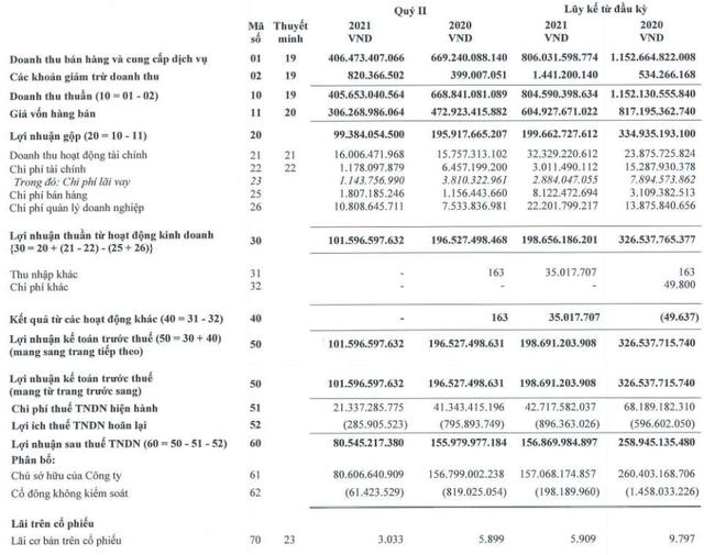 Vinacafe Biên Hòa (VCF): LNST quý 2 giảm 48% so với cùng kỳ, 6 tháng mới chỉ hoàn thành 22% kế hoạch lãi ròng năm 2021 - Ảnh 1.