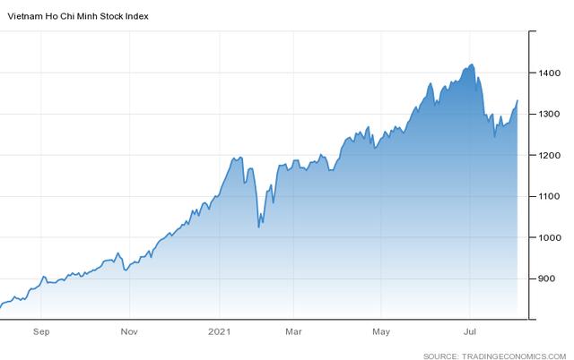 Góc nhìn CTCK: VN-Index sẽ rung lắc mạnh tại vùng 1.340 – 1.350 điểm - Ảnh 1.