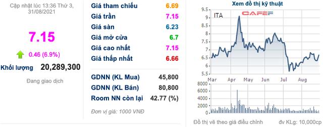 ITA: Lãi ròng soát xét giảm 21%, kiểm toán tiếp tục nhấn mạnh khoản phải thu hơn 1.400 tỷ tại dự án Nhiệt điện Kiên Lương - Ảnh 1.