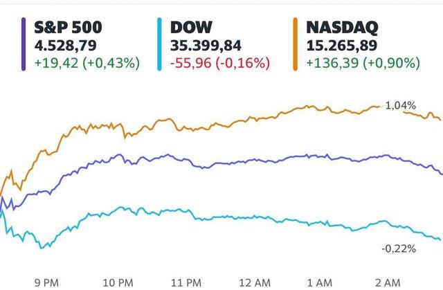 Cổ phiếu công nghệ thăng hoa, S&P 500 và Nasdaq chạm mức cao nhất mọi thời đại  - Ảnh 1.