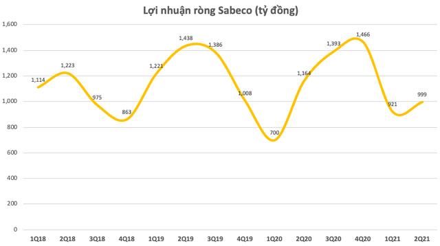 Cổ phiếu Sabeco giảm sâu xuống dưới 150.000 đồng/cp, khoản đầu tư 5 tỷ USD để nắm quyền chi phối của tỷ phú Thái đã bốc hơi phân nửa giá trị sau gần 4 năm - Ảnh 2.