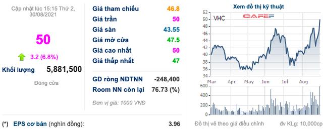 Vĩnh Hoàn (VHC): Cổ phiếu bứt phá, nhiều lãnh đạo bán ra lượng lớn cổ phần đang sở hữu - Ảnh 1.
