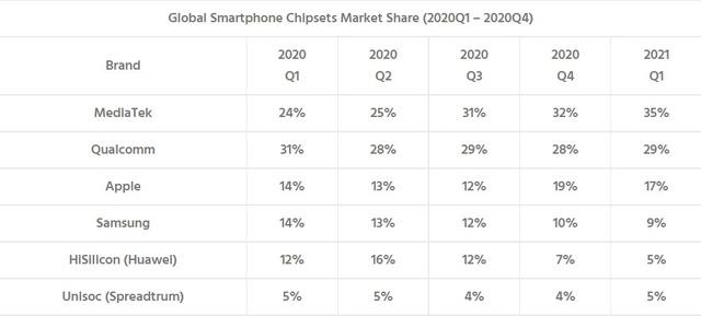 Ai là ông vua sản xuất chip smartphone hiện tại? - Ảnh 1.