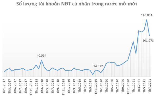 Tài khoản chứng khoán mở mới giảm mạnh trong tháng 7 - Ảnh 1.