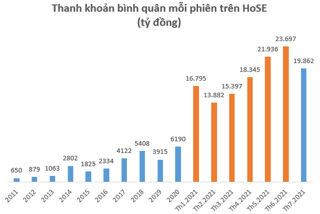 Tài khoản chứng khoán mở mới giảm mạnh trong tháng 7 - Ảnh 2.