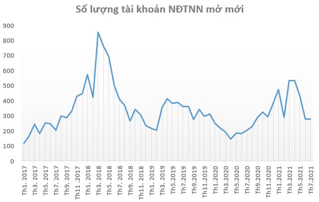 Tài khoản chứng khoán mở mới giảm mạnh trong tháng 7 - Ảnh 3.